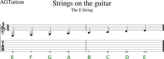 The lower E string with notation and tab