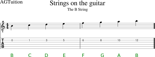 The B string notation and tab